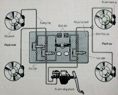 Hệ thống ABS trên xe Hyundai Accent