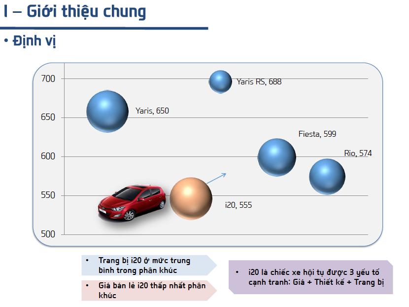 so sánh Hyundai i20 2013 với Toyota Yaris và Ford Fiesta